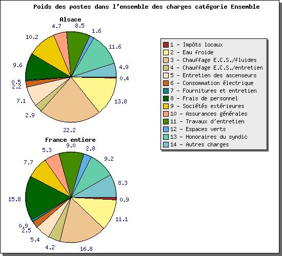 Charte du syndic de copropri t bitz immobilier - Charges copropriete moyenne ...